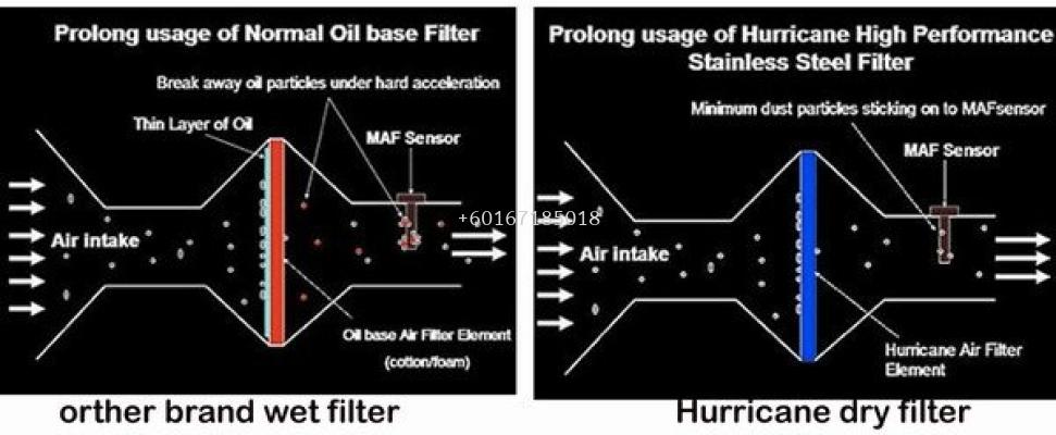 HURRICANE Stainless Steel Air Filter Non Oil Based Filter