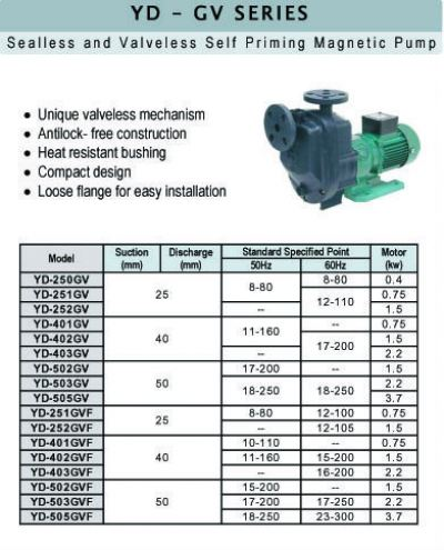 Sealless and Valveless Self Priming Magnetic Pump