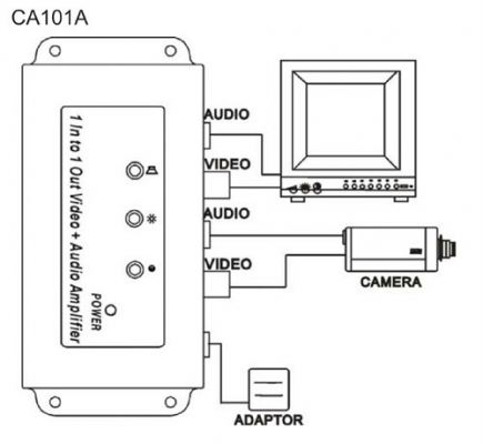 Video Amplifier ( CA101A )