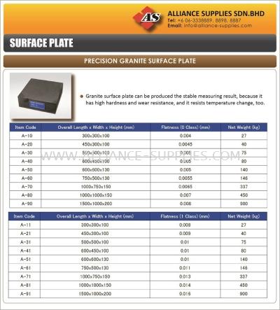 Riken Precision Granite Surface Plate, Class 0/1, Class A/B