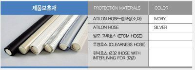 Pipe Protection Materials Board Protection Materials