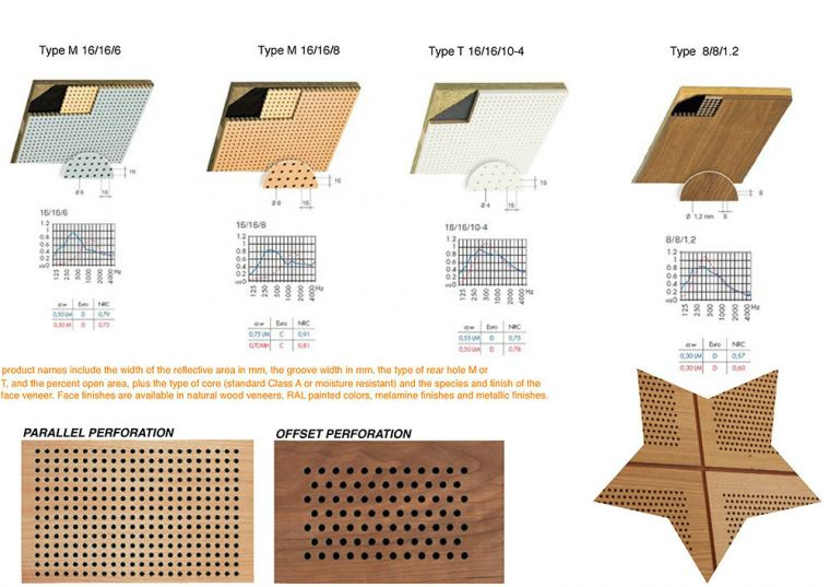 Siuperfo Acoustic Panel and Tiles Acoustic Solution