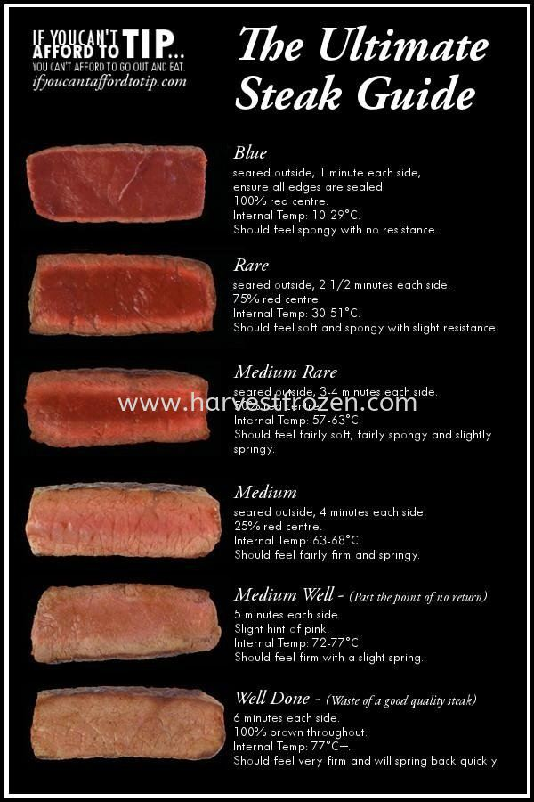 Guide to Steak Doneness