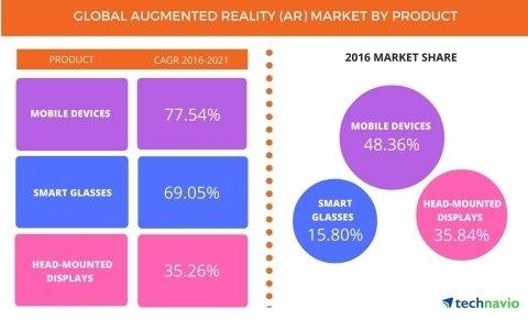 Augmented Reality Market to Grow at 65% CAGR Through 2021, Reports Technavio