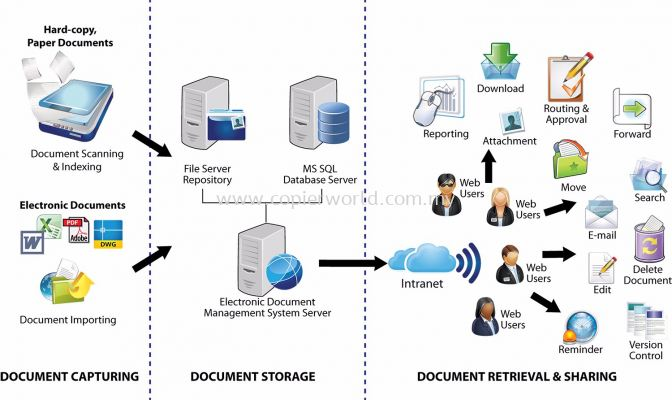 Electronic Document Management System