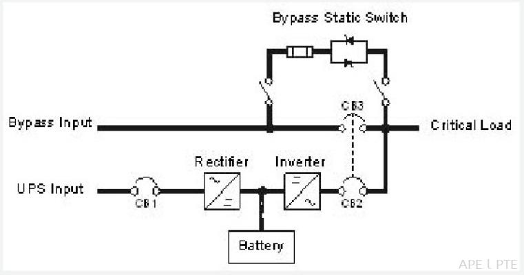 Uninterruptible Power Supply System (UPS)