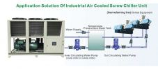 Appilcation Solution of Industrial Air Cooled Screw Chiller Unit Air Cooled Chiller