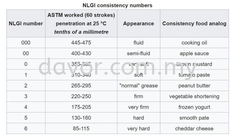 Grease NLGI consistency number information by Davor Malaysia