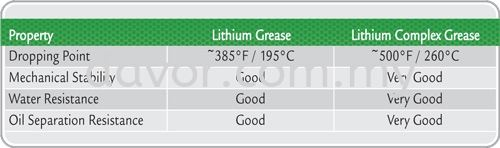 Lithium Complex Grease Supplier In Malaysia