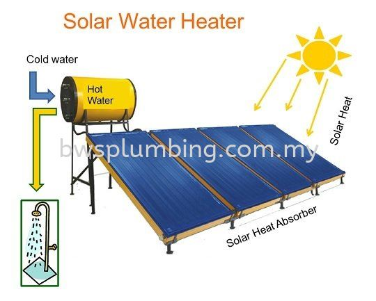 Solar Water Heater commons problem in Malaysia Frequently Asked Question