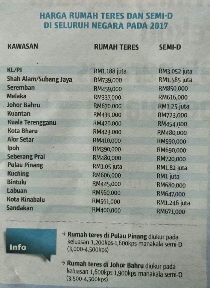 Here the latest market price survey in Malaysia!!