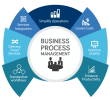 Business Process Management BI & ANALYTICS ABAS ERP