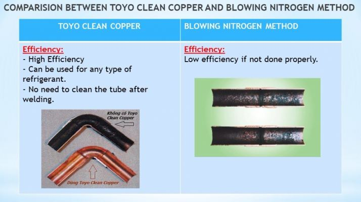 Deoxidation Chemical Compound  For Copper Tube Brazing (TOYO CLEAN COPPER!!)