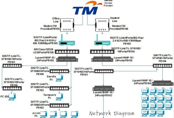Sever Zone 2 (Network Diagram & Floor Plan)