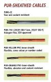 Pur-Sheathed Cables Cable & Wire