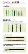 Co-Axial Cables Cable & Wire