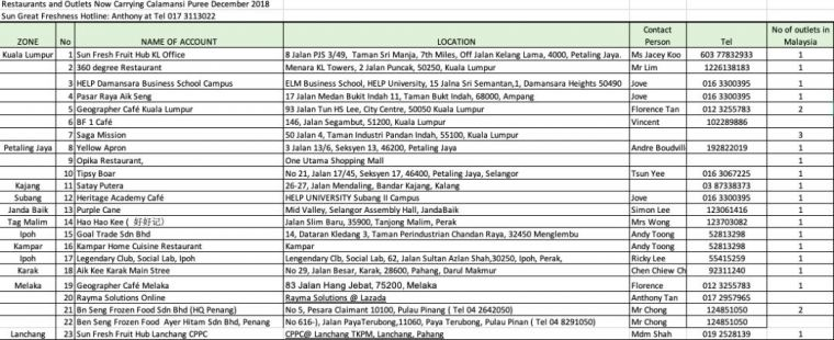 Partial Listing of Outlets Carrying SGF Calamansi Puree
