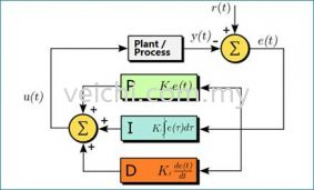 What is PID Control Algorithm