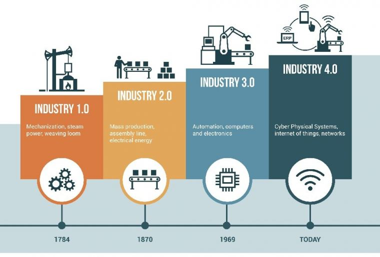 THE IMPACT OF INDUSTRIAL IOT ON MANUFACTURING 4.0