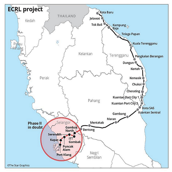 Resumption of ECRL project timely as catalyst for equity market M'sia News