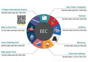 China, Japan to join EEC smart city plan