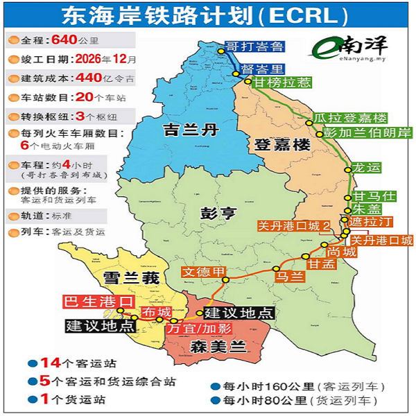 MIDA sets up dedicated team to promote development along ECRL route M'sia News