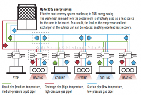 PANASONIC VARIABLE REFRIGERANT FLOW (VRF)