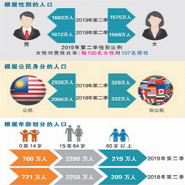Malaysia's population hits 32.58 million Others