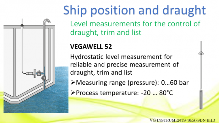 Application on ship position and draught