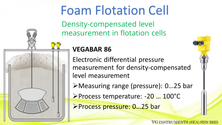 Application on Foam Flotation Cell