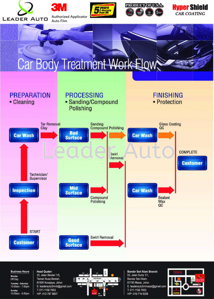 3M Car Body Treatment Work Flow
