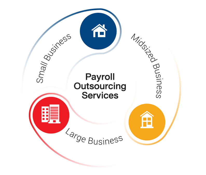 Payroll Outsourcing Services  Payroll Outsourcing Services