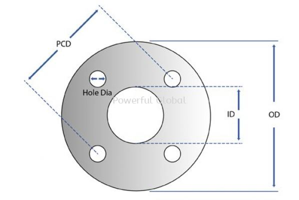 How to measure gasket size