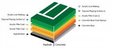 Acrylic Flooring Netball Court