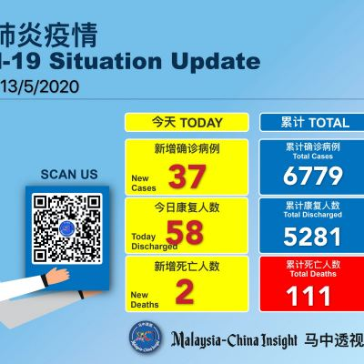 Covid-19 :Malaysia reported 37 new cases ,58 discharged and 2 deaths today