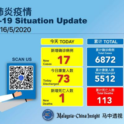 Covid-19 :Malaysia reported 17 new cases ,73 discharged and 1 death today