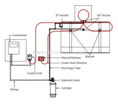 Kitchen Shield Fire Extinguishing System