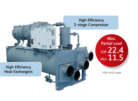 Hitachi Centrifugal Chiller,High Efficiency 2-Stage Compressor, R134A, GFG-SITSC  Model ,300~2000 RT
