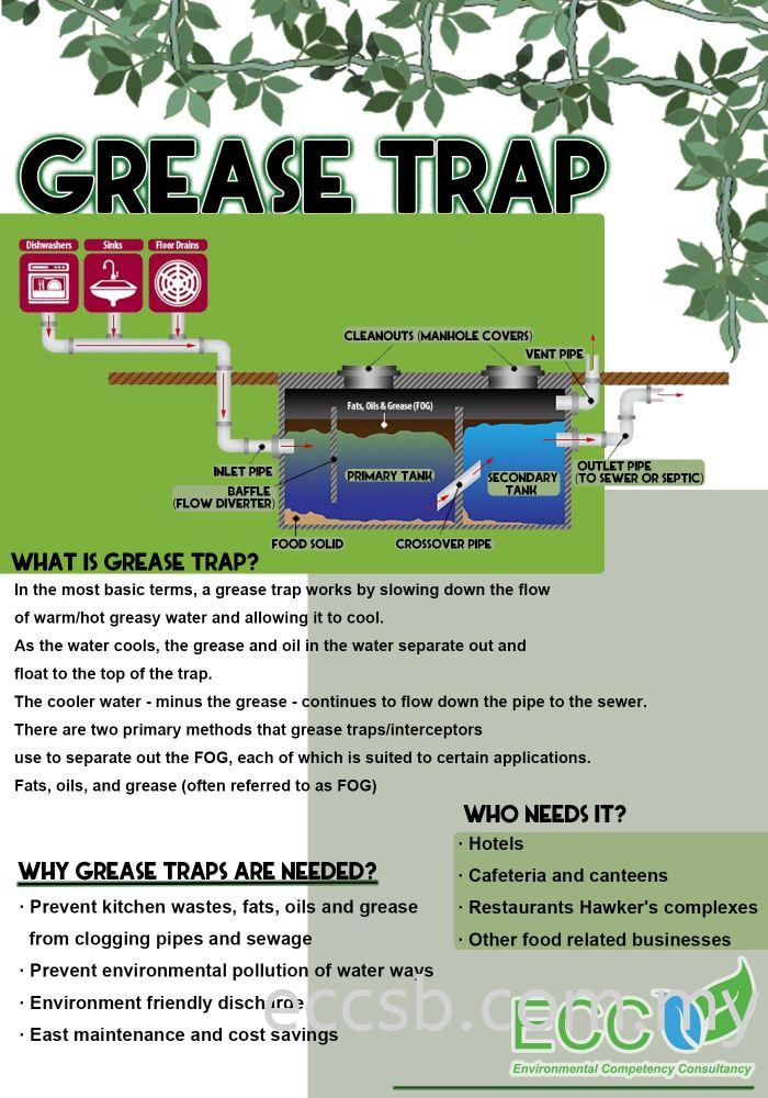 GREASE TRAP INFO!