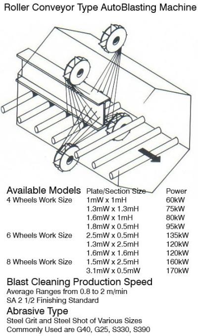 Roll-Conveyor Section Blasting Machine