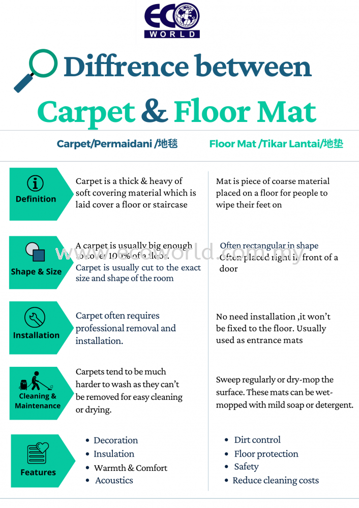 Difference between Carpet & Floor Mat