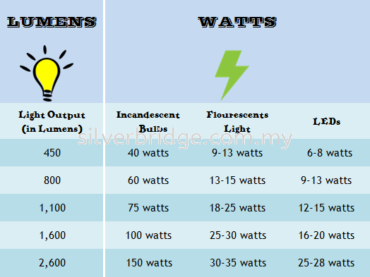 Lumens Lighting Facts that you should know Before Buying Light Bulb