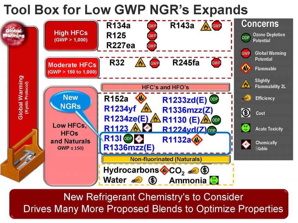 TOOL BOX FOR LOW GWP NGR'S EXPANDS