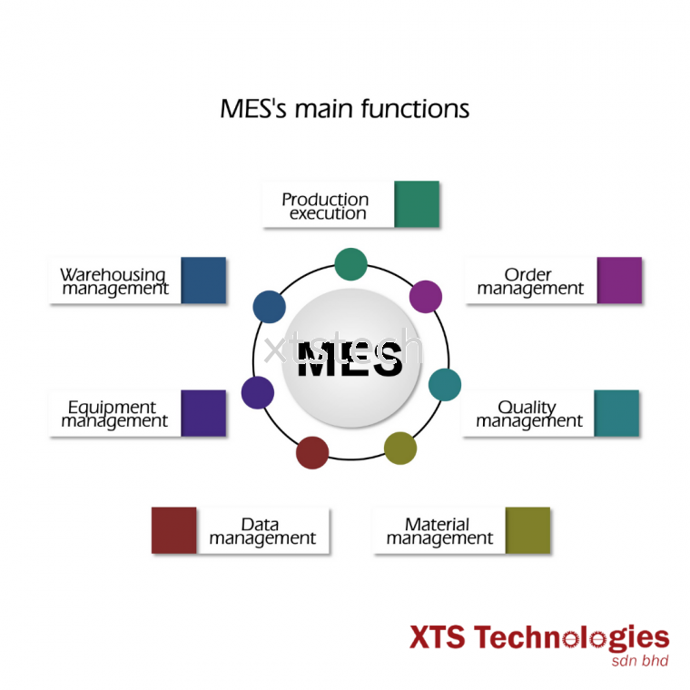 What does a Manufacturing Execution Systems (MES) do🤔❓