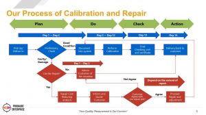 Our Process of Calibration and Repair