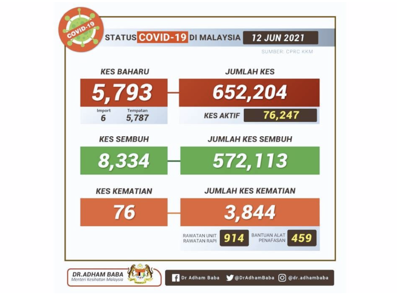 COVID: Malaysia records highest daily recoveries with 8,334 cases