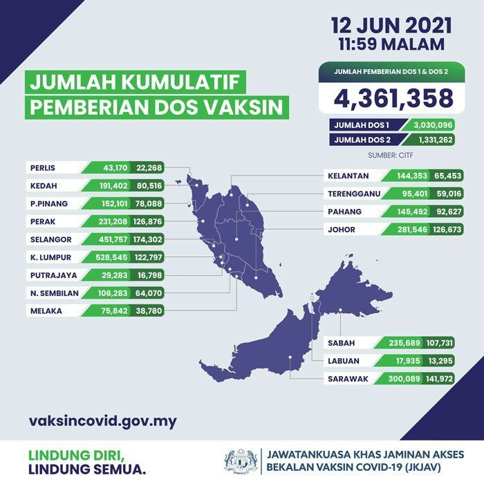 1,331,262 people fully vaccinated as of Saturday - Dr Adham