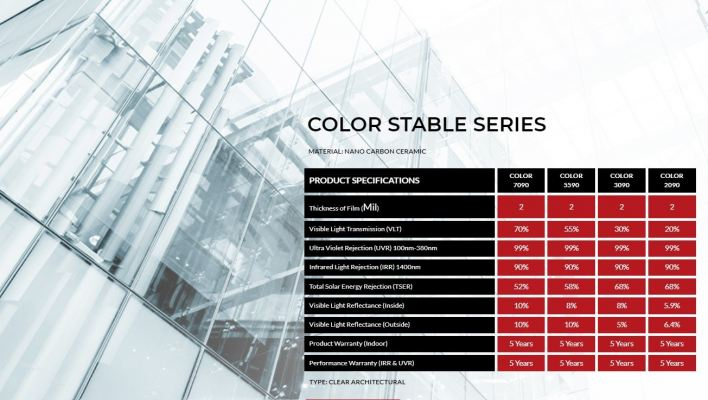 Color Stable Series