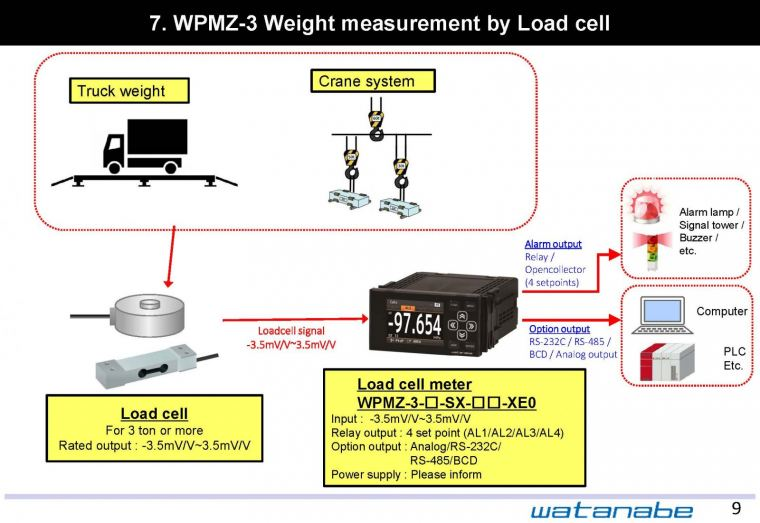 WPMZ-3 Weight measurement by Load cell