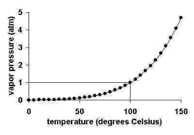 ANSI Pressure-Temperature Ratings